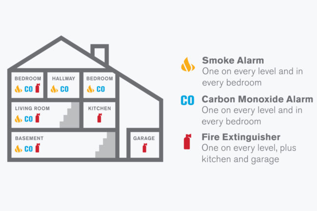 Chart for where to put smoke alarms and fire extinguishers